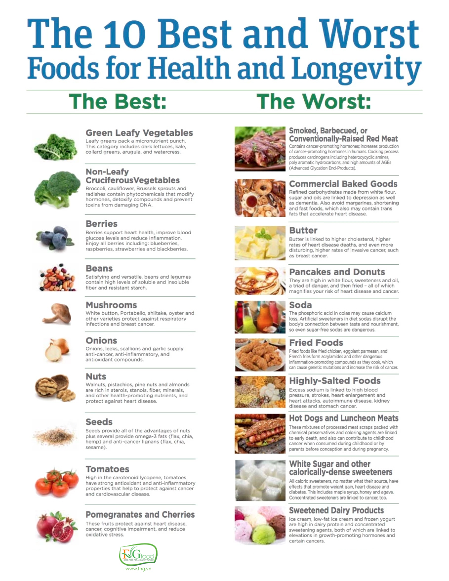 The 10 Best & Worst Foods For A Long, Healthy Life